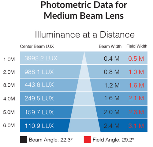 Photometric data for 3000k medium beam lens