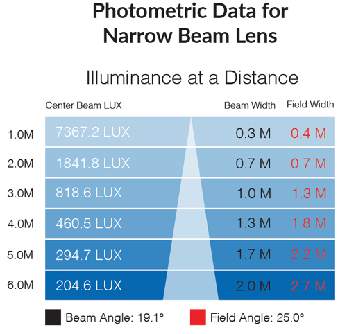Photometric data for 3000k narrow beam lens