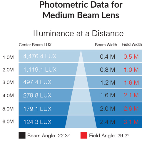 Photometric data for 5500k medium beam lens