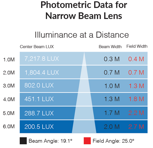 Photometric data for narrow 5500k beam lens
